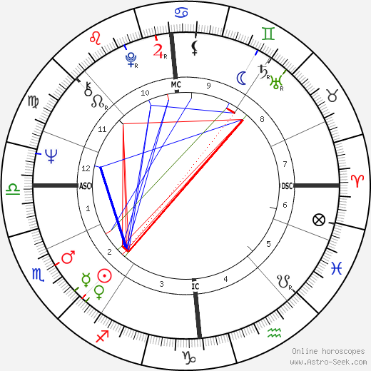 Billy Connolly birth chart, Billy Connolly astro natal horoscope, astrology