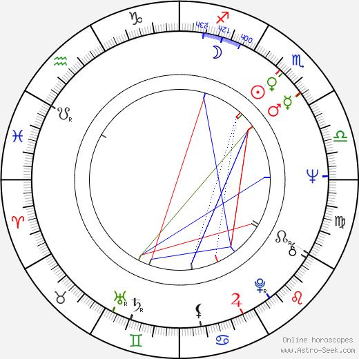 Carole Androsky birth chart, Carole Androsky astro natal horoscope, astrology