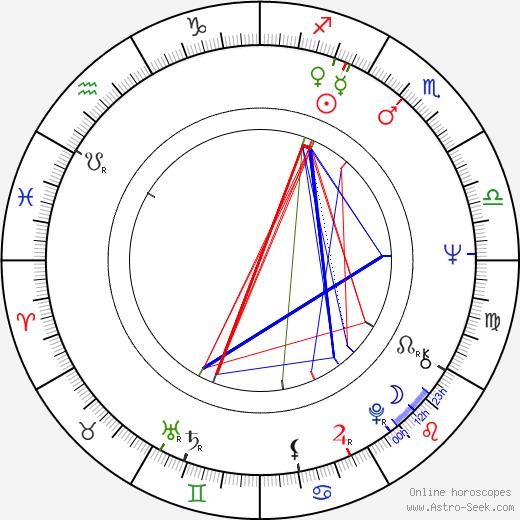 Chatrichalerm Yukol birth chart, Chatrichalerm Yukol astro natal horoscope, astrology