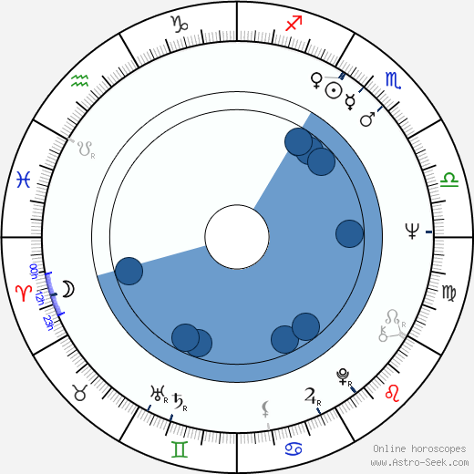 Christine Buchegger wikipedia, horoscope, astrology, instagram