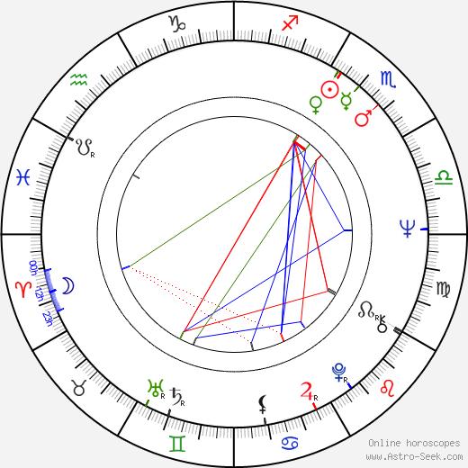 Christine Buchegger astro natal birth chart, Christine Buchegger horoscope, astrology