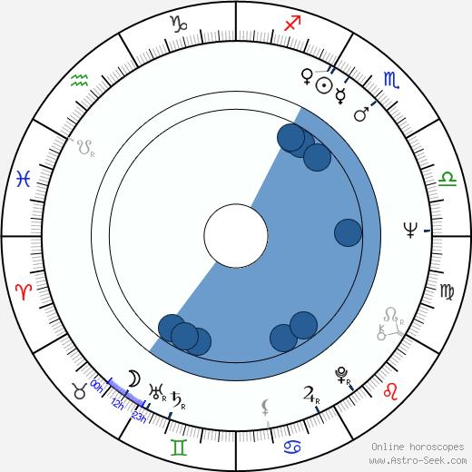 Dagmar Bakalová wikipedia, horoscope, astrology, instagram