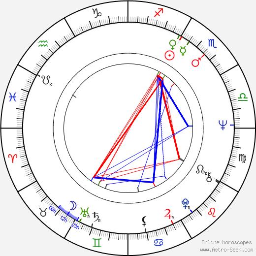 Dagmar Bakalová день рождения гороскоп, Dagmar Bakalová Натальная карта онлайн