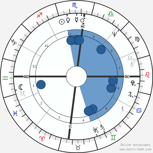 Daniel Barenboim horoscope, astrology, sign, zodiac, date of birth, instagram