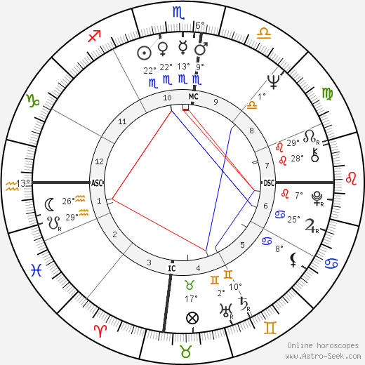 Daniel Barenboim birth chart, biography, wikipedia 2018, 2019