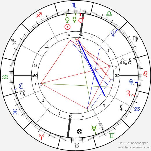 Daniel Barenboim horoscope, astrology, Daniel Barenboim astro natal birth chart