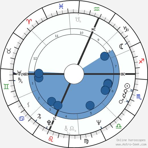 Diane Wolkstein wikipedia, horoscope, astrology, instagram