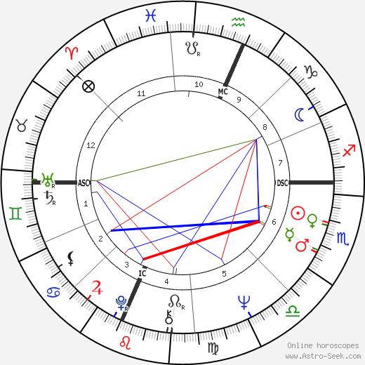 Diane Wolkstein tema natale, oroscopo, Diane Wolkstein oroscopi gratuiti, astrologia