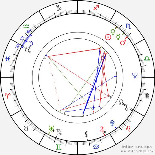 Dragan Zaric день рождения гороскоп, Dragan Zaric Натальная карта онлайн