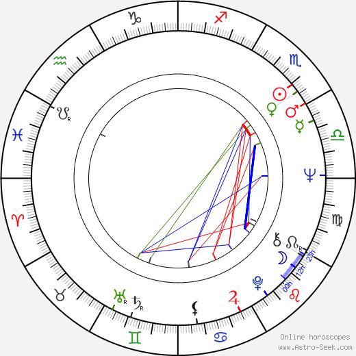 Eva Kostolányiová birth chart, Eva Kostolányiová astro natal horoscope, astrology