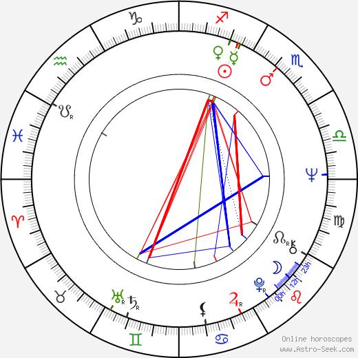 Ilkka Taipale astro natal birth chart, Ilkka Taipale horoscope, astrology