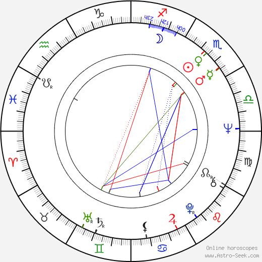 Ivan Kalina день рождения гороскоп, Ivan Kalina Натальная карта онлайн