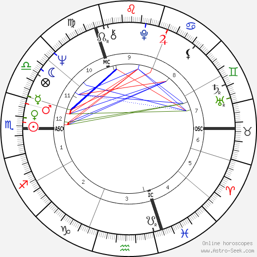 Jean Shrimpton astro natal birth chart, Jean Shrimpton horoscope, astrology
