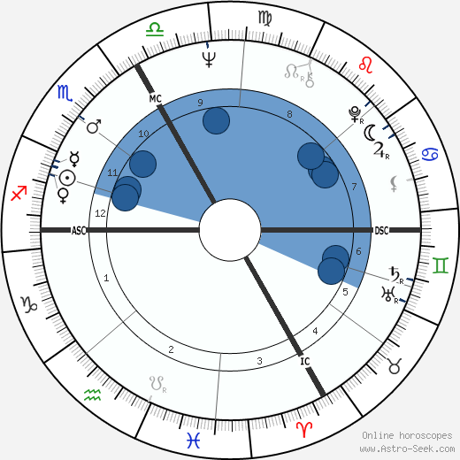 Jimi Hendrix horoscope, astrology, sign, zodiac, date of birth, instagram