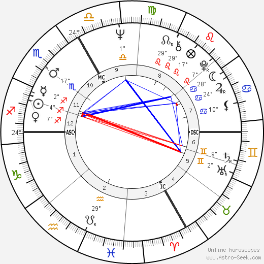 Jimi Hendrix birth chart, biography, wikipedia 2018, 2019