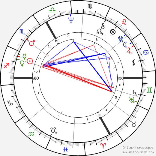 Jimi Hendrix birth chart, Jimi Hendrix astro natal horoscope, astrology