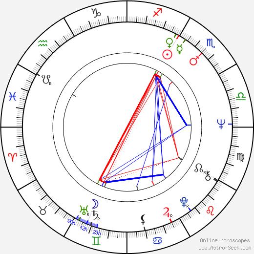 Jiří Stivín astro natal birth chart, Jiří Stivín horoscope, astrology