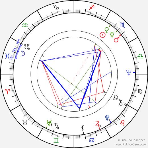 Joanna Pettet astro natal birth chart, Joanna Pettet horoscope, astrology