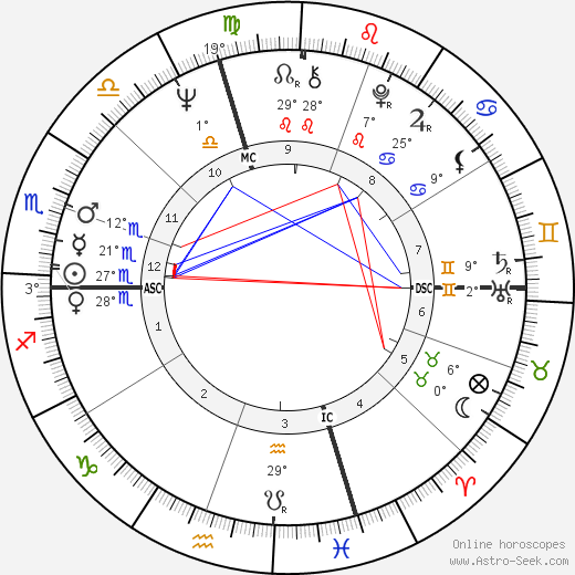 Joe Biden birth chart, biography, wikipedia 2019, 2020