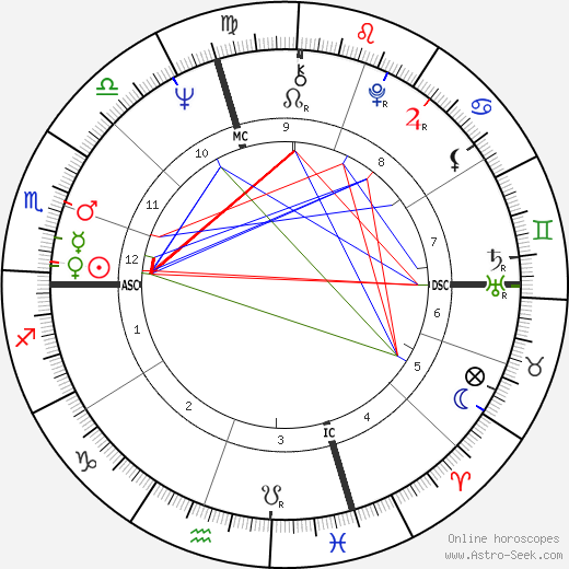 Joe Biden astro natal birth chart, Joe Biden horoscope, astrology