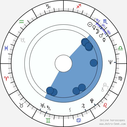 Kurt Gloor wikipedia, horoscope, astrology, instagram