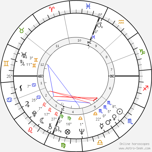 Larry Flynt birth chart, biography, wikipedia 2020, 2021