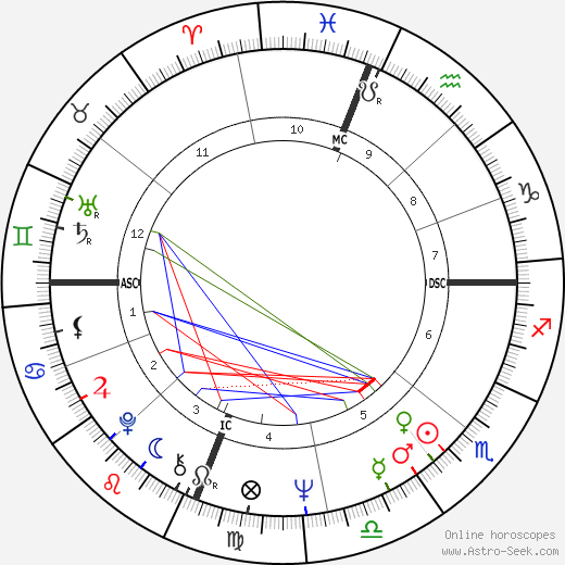 Larry Flynt birth chart, Larry Flynt astro natal horoscope, astrology