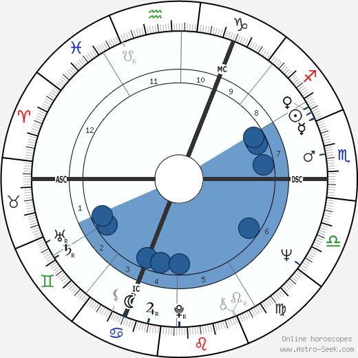 Leona Detiège wikipedia, horoscope, astrology, instagram