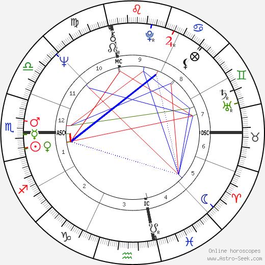 Linda Evans tema natale, oroscopo, Linda Evans oroscopi gratuiti, astrologia