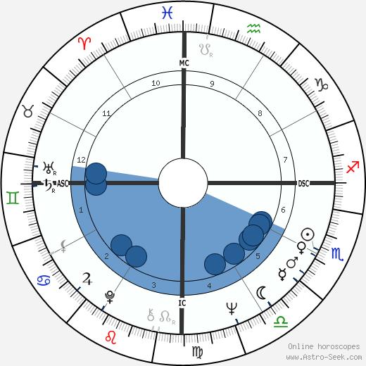 Maha Guru Metta wikipedia, horoscope, astrology, instagram