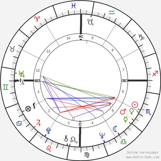 Maha Guru Metta день рождения гороскоп, Maha Guru Metta Натальная карта онлайн