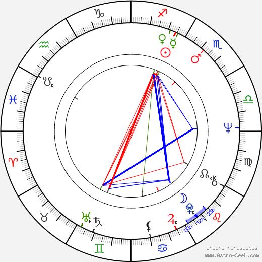 Manolo Blahnik Astro Birth Chart Horoscope Date Of Birth
