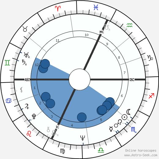 Marc Penfield wikipedia, horoscope, astrology, instagram