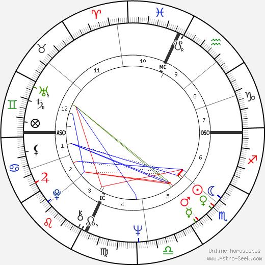 Marc Penfield tema natale, oroscopo, Marc Penfield oroscopi gratuiti, astrologia