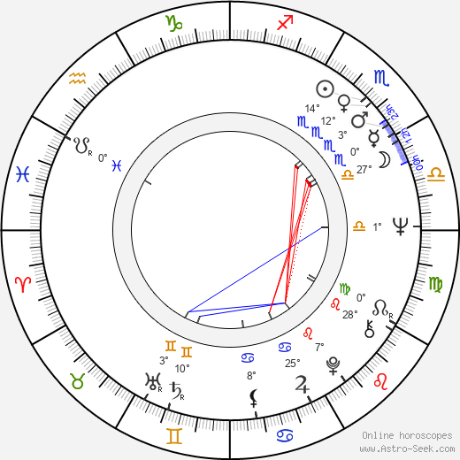 Mariana Mihut birth chart, biography, wikipedia 2019, 2020