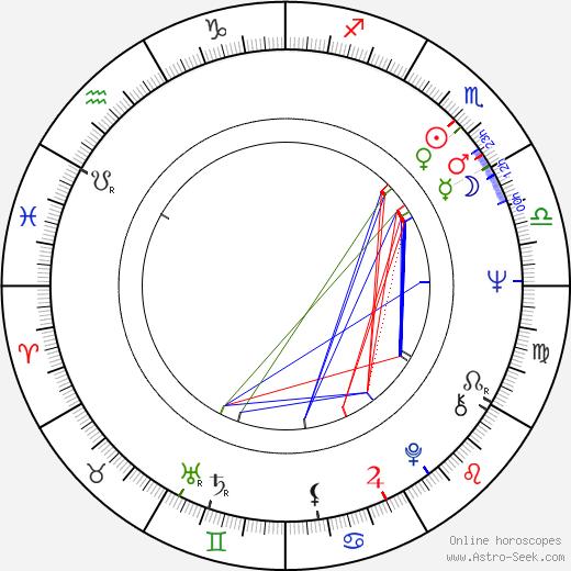 Mariana Mihut birth chart, Mariana Mihut astro natal horoscope, astrology