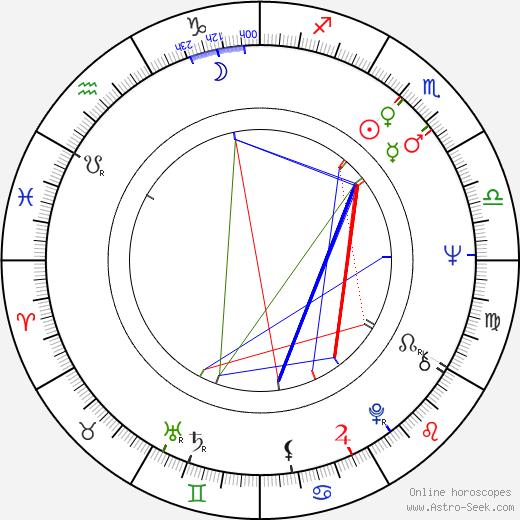 Marjukka Halttunen birth chart, Marjukka Halttunen astro natal horoscope, astrology