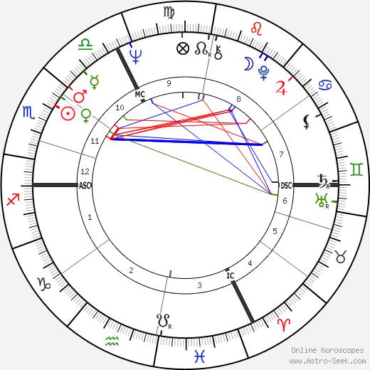 Marta Kubišová birth chart, Marta Kubišová astro natal horoscope, astrology