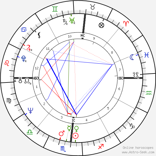 Martin Scorsese astro natal birth chart, Martin Scorsese horoscope, astrology