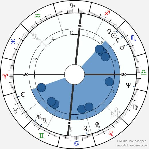 Meredith Monk wikipedia, horoscope, astrology, instagram