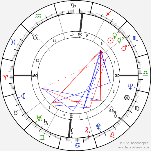 Meredith Monk tema natale, oroscopo, Meredith Monk oroscopi gratuiti, astrologia