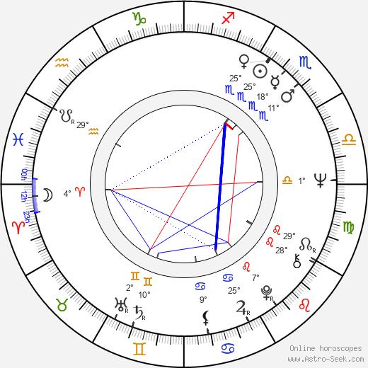 Mónica Randall birth chart, biography, wikipedia 2020, 2021