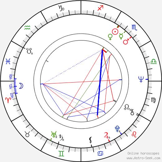 Mónica Randall birth chart, Mónica Randall astro natal horoscope, astrology