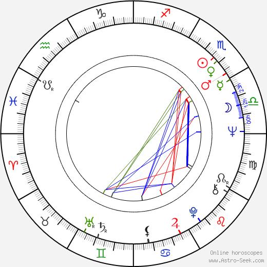 Patricia Shakesby birth chart, Patricia Shakesby astro natal horoscope, astrology