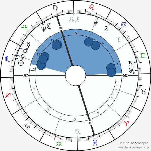 Pierangelo Bertoli wikipedia, horoscope, astrology, instagram