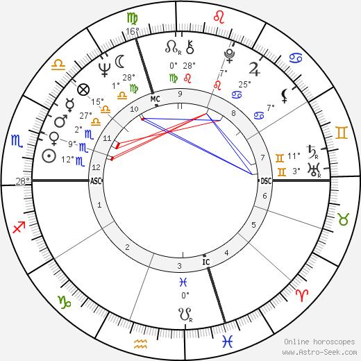 Pierangelo Bertoli birth chart, biography, wikipedia 2018, 2019