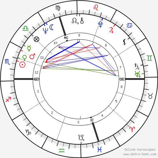 Pierangelo Bertoli tema natale, oroscopo, Pierangelo Bertoli oroscopi gratuiti, astrologia
