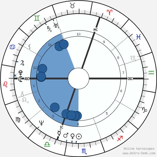 Ralph Klein wikipedia, horoscope, astrology, instagram