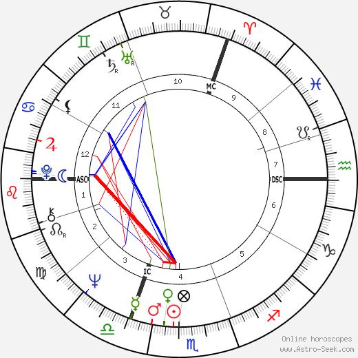 Ralph Klein birth chart, Ralph Klein astro natal horoscope, astrology