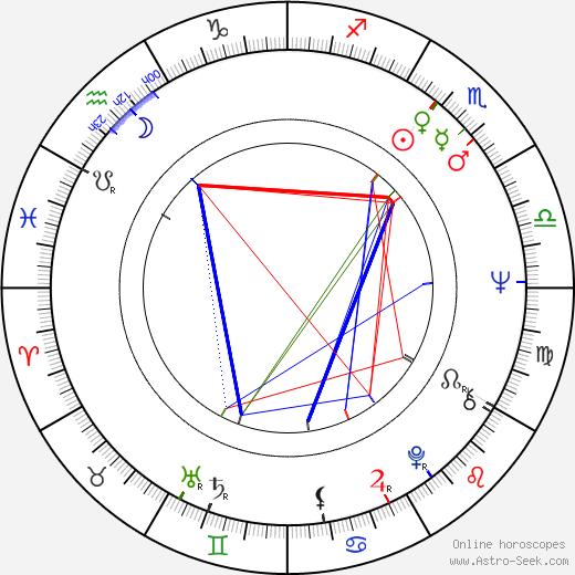 Rick Scarry день рождения гороскоп, Rick Scarry Натальная карта онлайн